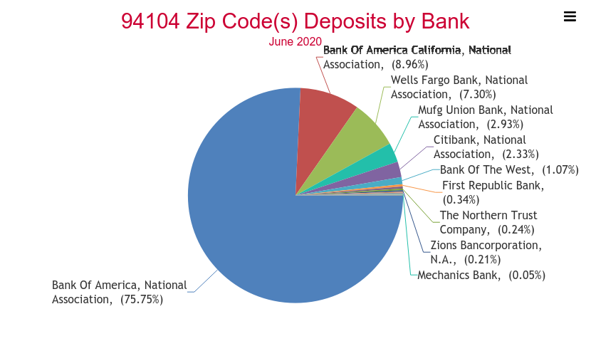 bank of america national association address